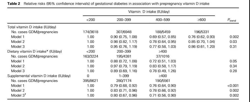 维生素D和2型糖尿病到底啥关系?