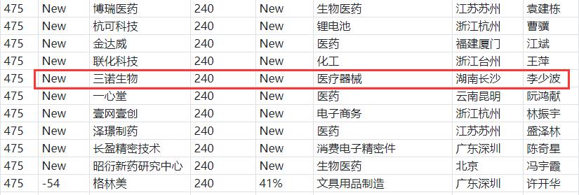 三诺生物上榜2020胡润中国民营企业500强